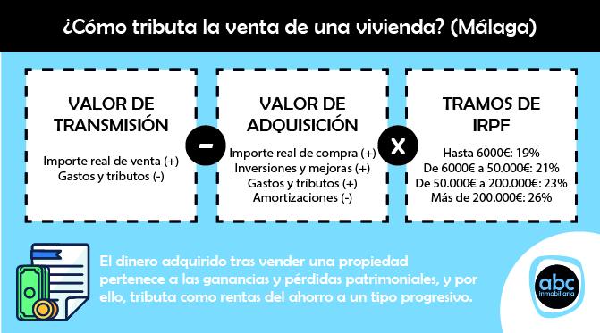 Esquema sobre el cáculo de la tributación de una vivienda en Málaga
